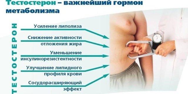 Уколы для повышения тестостерона у мужчин: инъекции и побочные действия