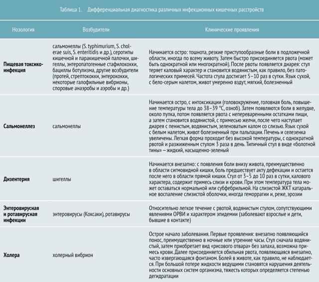 Инфекционный колит: симптомы, лечение, диагностика и профилактика