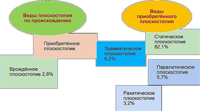 Исправление плоскостопия у взрослых: симптомы, признаки, боли